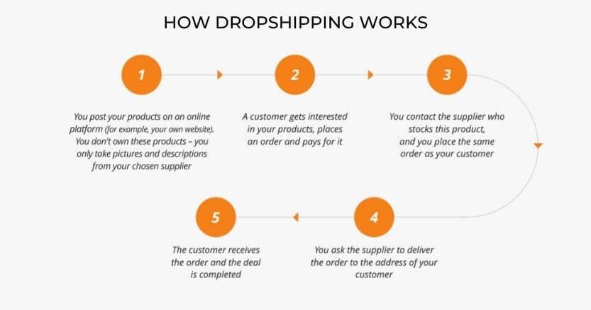 aliexpress dropshipping review
